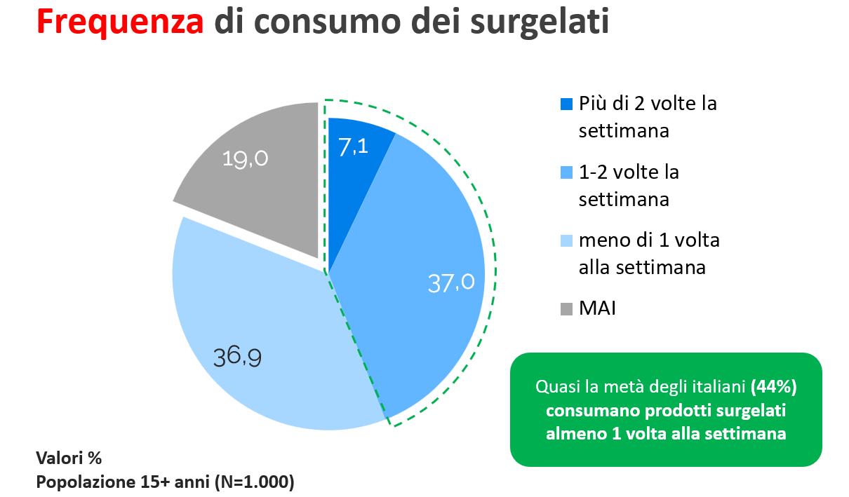 Grafico Consumo dei Surgelati
